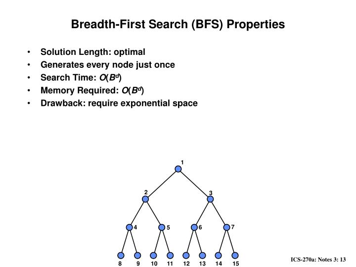 Breadth-First Search (BFS) Properties