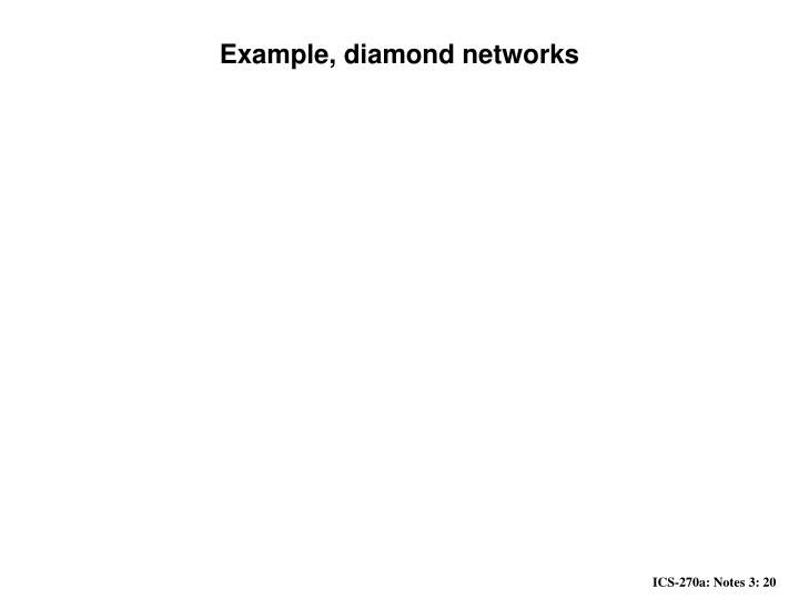 Example, diamond networks