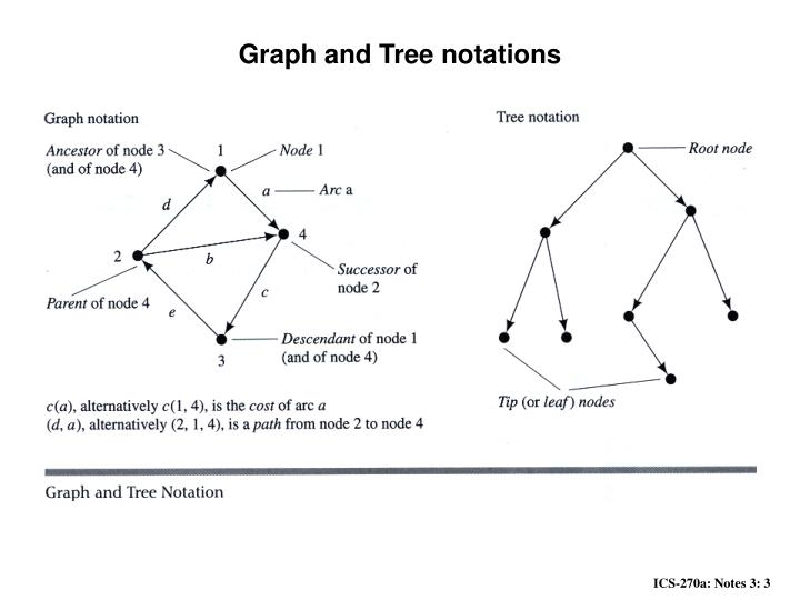 Graph and Tree notations