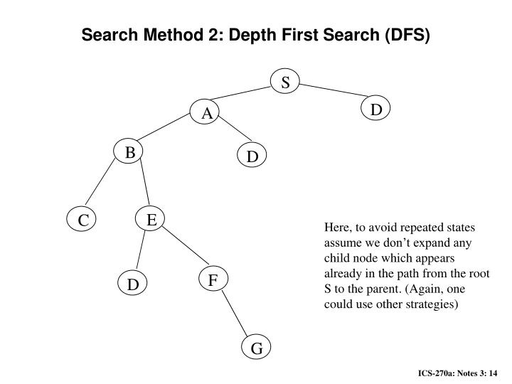 Search Method 2: Depth First Search (DFS)