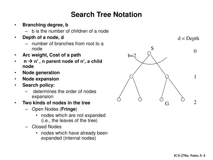 Search Tree Notation