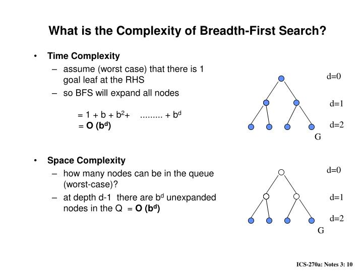 What is the Complexity of Breadth-First Search?