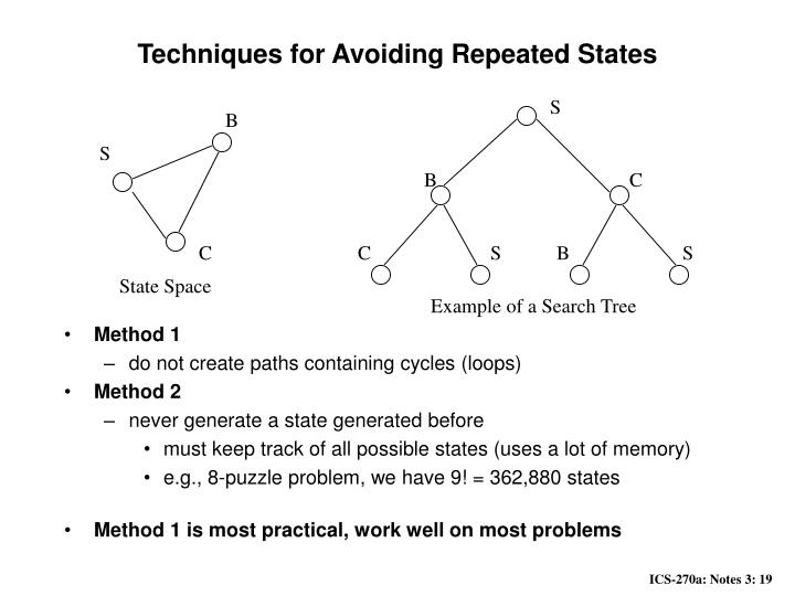 Techniques for Avoiding Repeated States