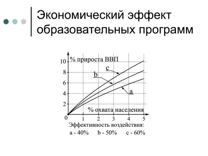 Экономический эффект образовательных программ