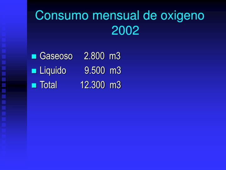 Consumo mensual de oxigeno