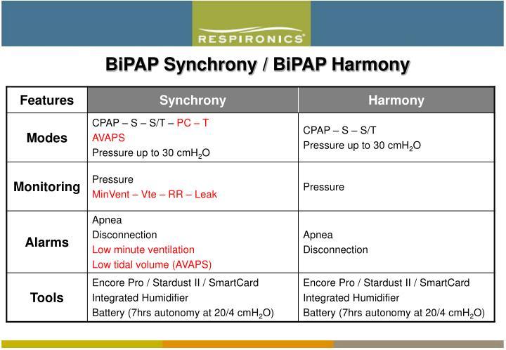 bipap machine settings