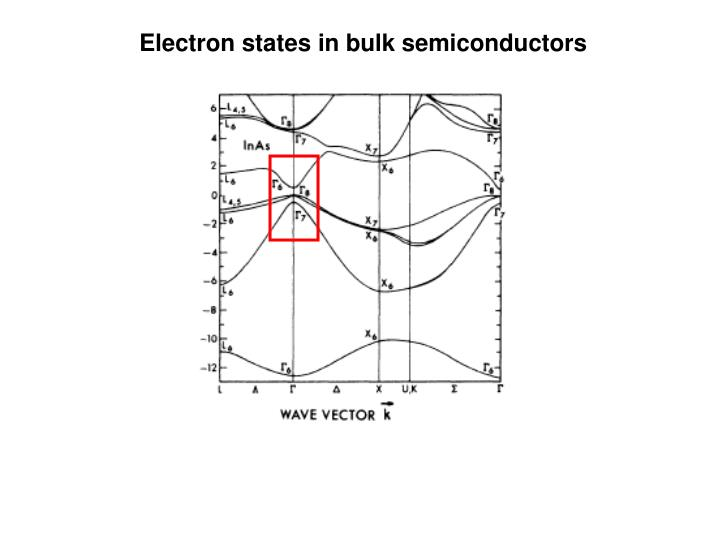 Electron states in bulk semiconductors