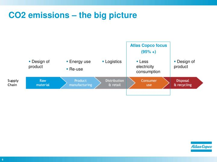 CO2 emissions – the big picture