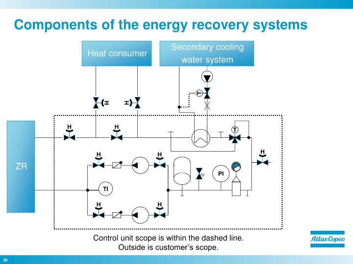 Components of the energy recovery systems