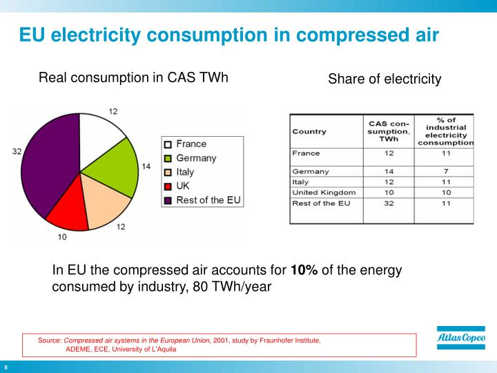 EU electricity consumption in compressed air