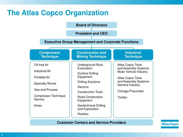The atlas copco organization
