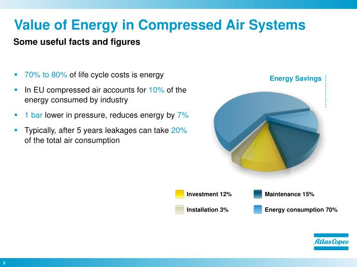 Value of Energy in Compressed Air Systems