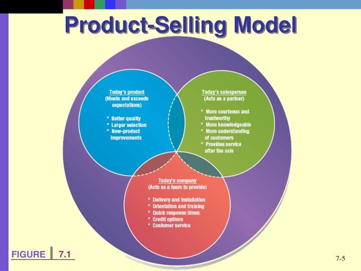 Product-Selling Model