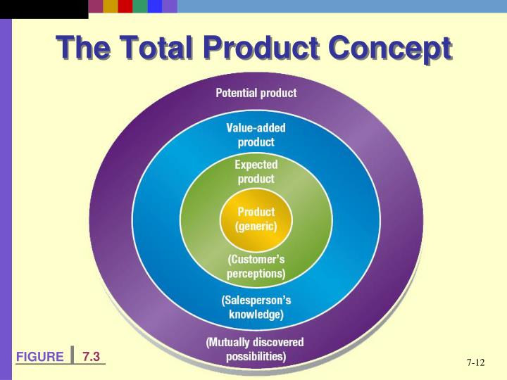 The Total Product Concept