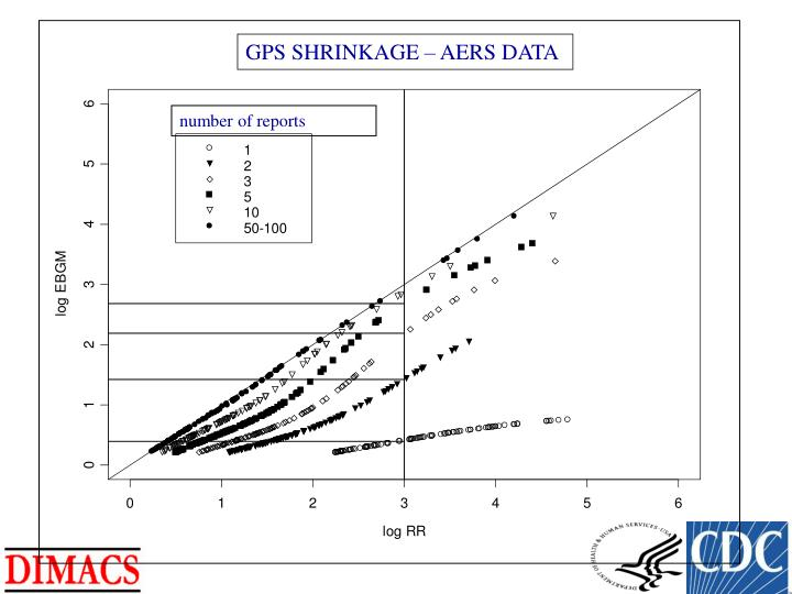GPS SHRINKAGE – AERS DATA