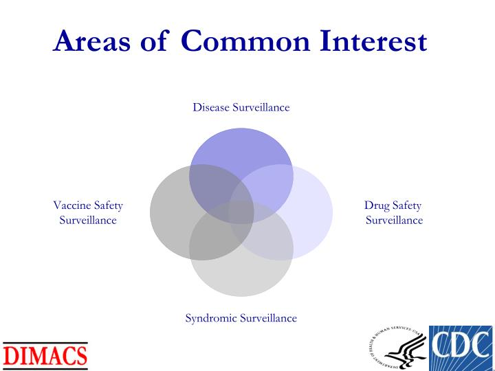 Areas of Common Interest