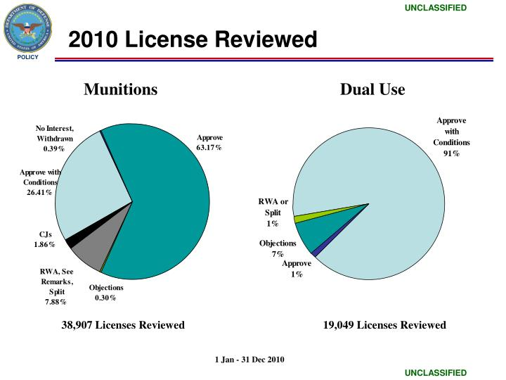 2010 License Reviewed