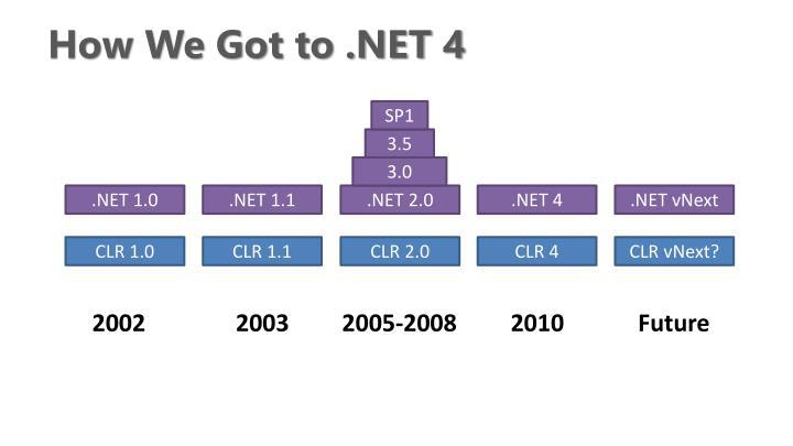 How We Got to .NET 4