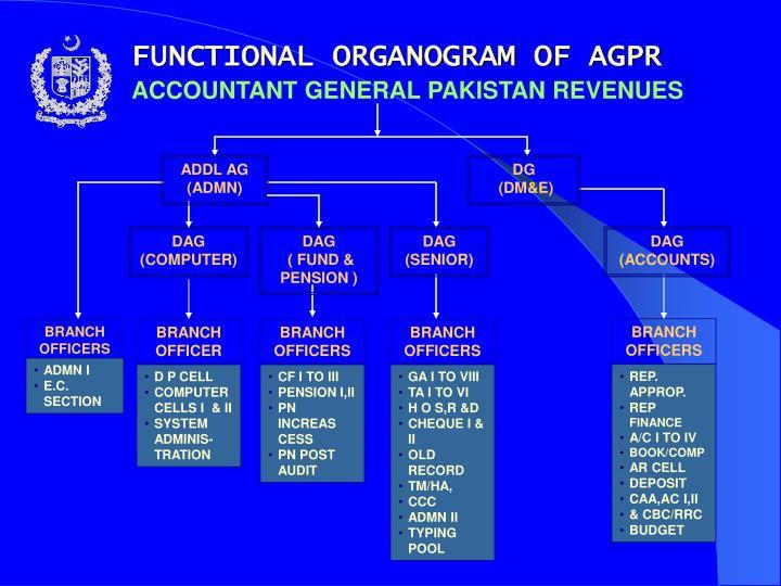 FUNCTIONAL ORGANOGRAM OF AGPR