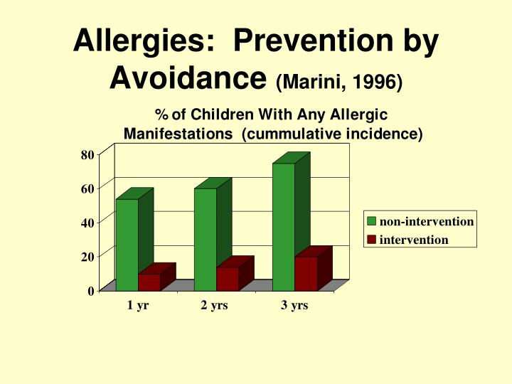 Allergies:  Prevention by Avoidance