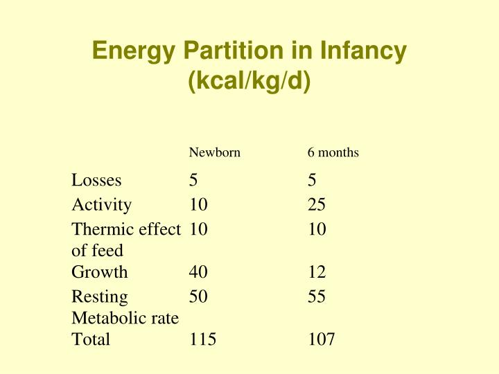 Energy Partition in Infancy (kcal/kg/d)
