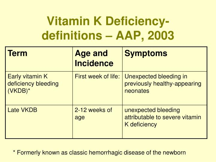 Vitamin K Deficiency- definitions – AAP, 2003