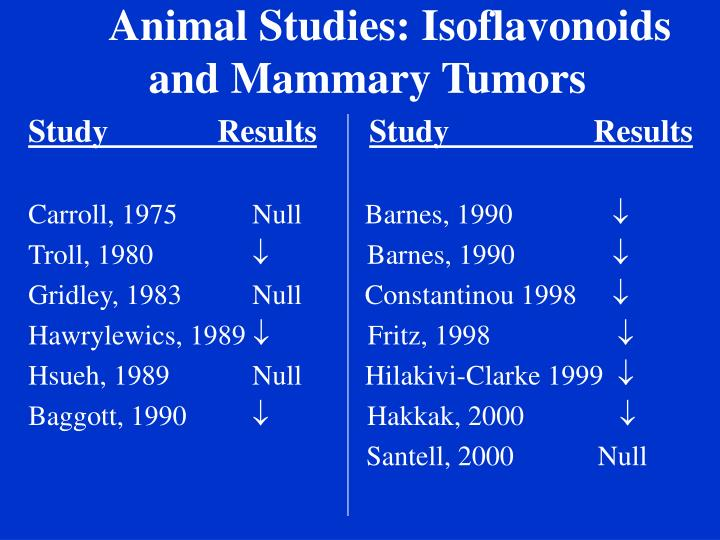 Animal Studies: Isoflavonoids and Mammary Tumors