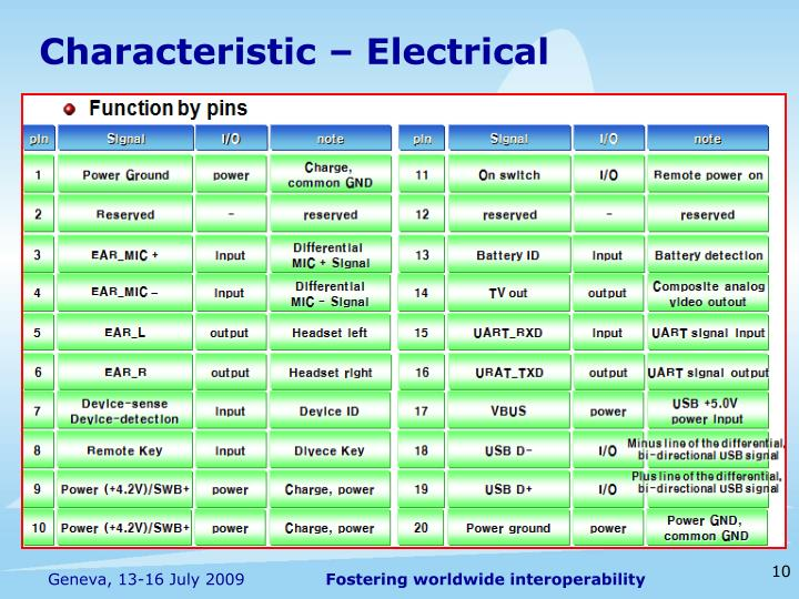 Characteristic – Electrical