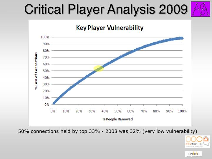 Critical Player Analysis 2009