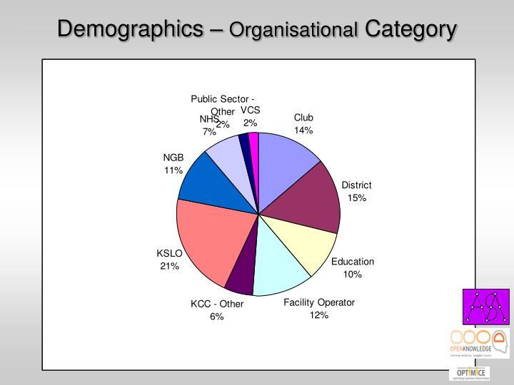 Demographics –