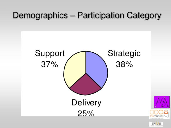 Demographics – Participation Category
