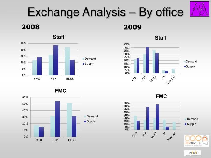 Exchange Analysis – By office