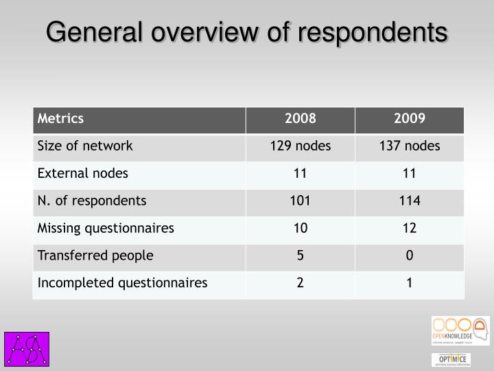 General overview of respondents