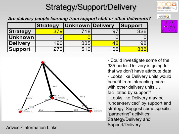 Strategy/Support/Delivery