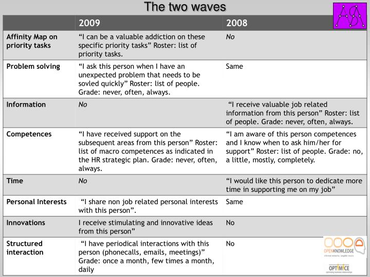 The two waves