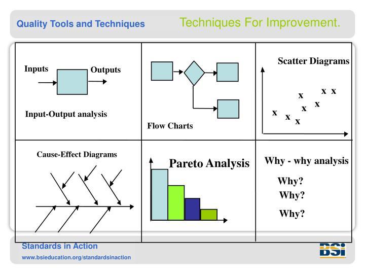 Techniques For Improvement.