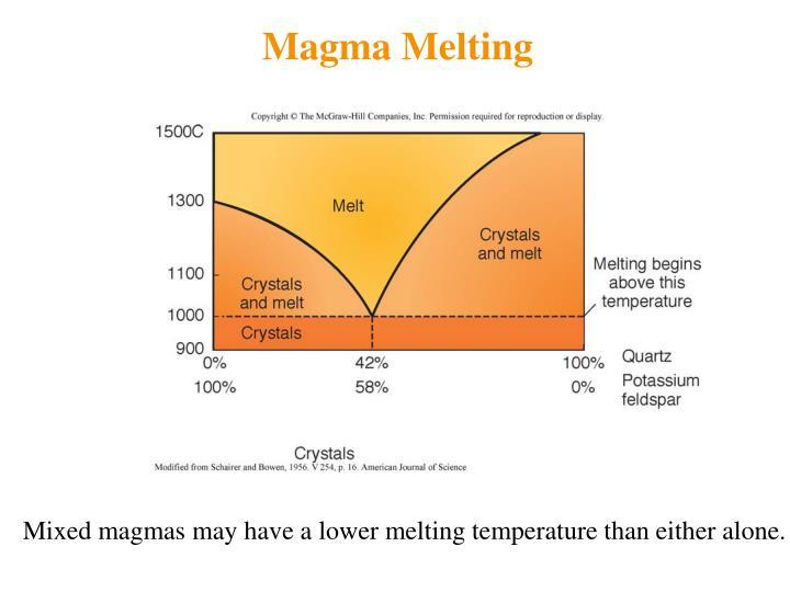 Magma Melting