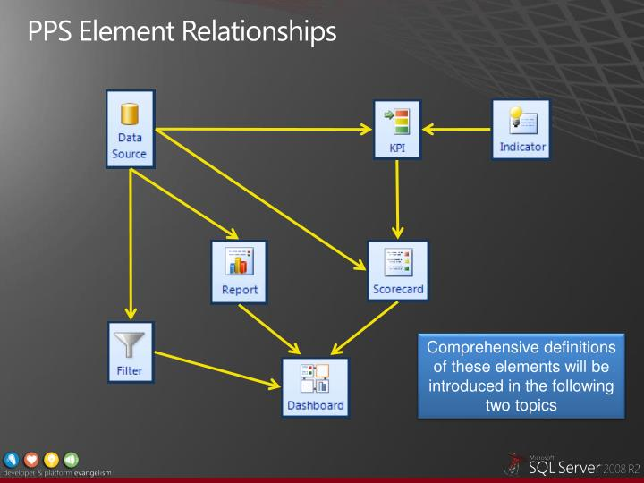 PPS Element Relationships