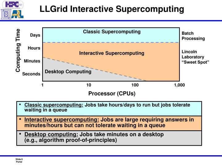 LLGrid Interactive Supercomputing