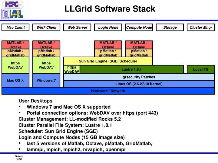LLGrid Software Stack