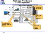 prototype architecture key components