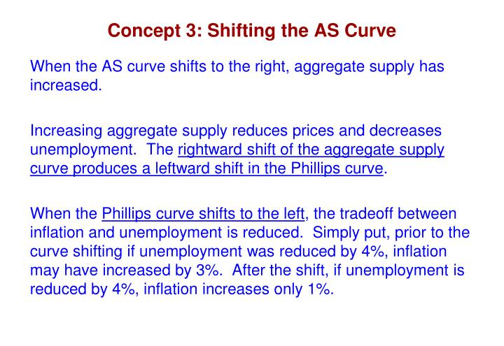 Concept 3: Shifting the AS Curve