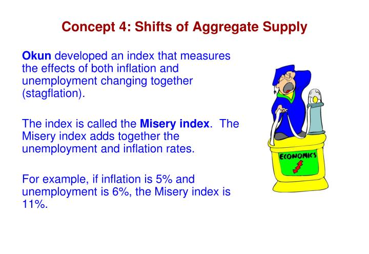 Concept 4: Shifts of Aggregate Supply