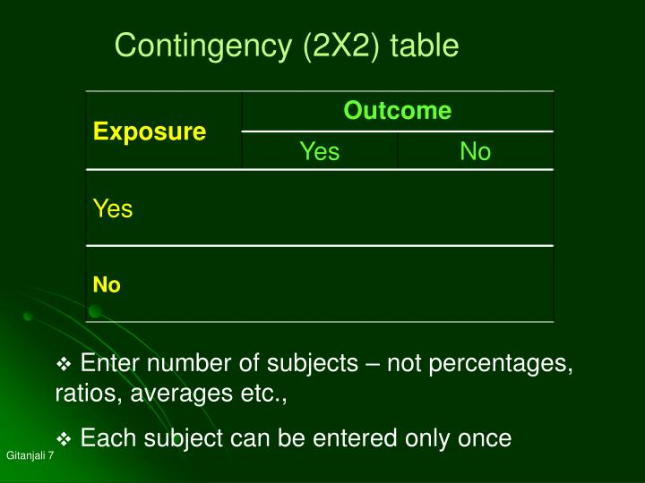 Contingency (2X2) table