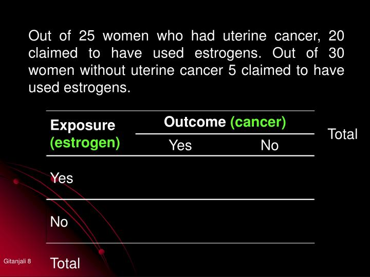 Out of 25 women who had uterine cancer, 20 claimed to have used estrogens. Out of 30 women without uterine cancer 5 claimed to have used estrogens.