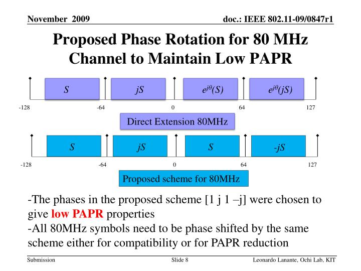 Proposed Phase Rotation for 80 MHz Channel to Maintain Low PAPR