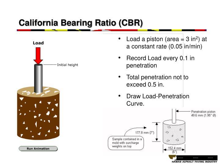 InSitu California Bearing Ratio