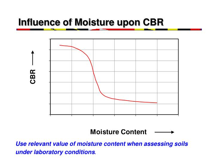 influence of moisture Influence of water ground water can be assigned to the slope plane section using one of the five options: 1) ground water table the ground water table is specified as a polygon.