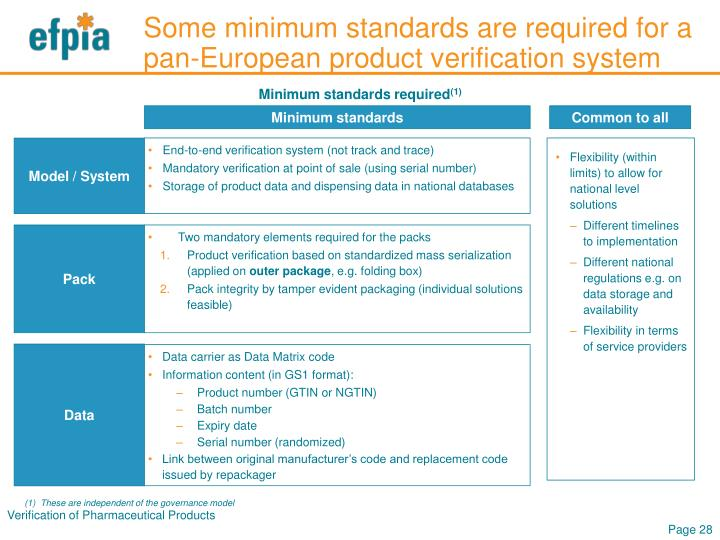 Some minimum standards are required for a pan-European product verification system