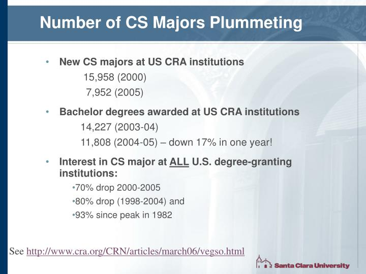 Number of CS Majors Plummeting